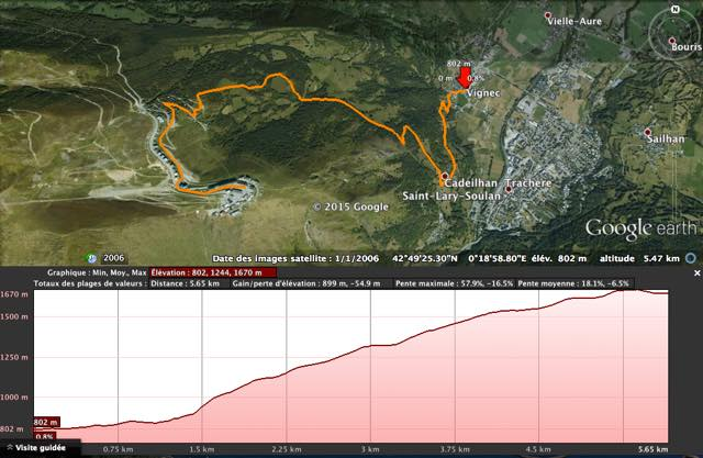 The course profile (it's uphill, what a surprise!)